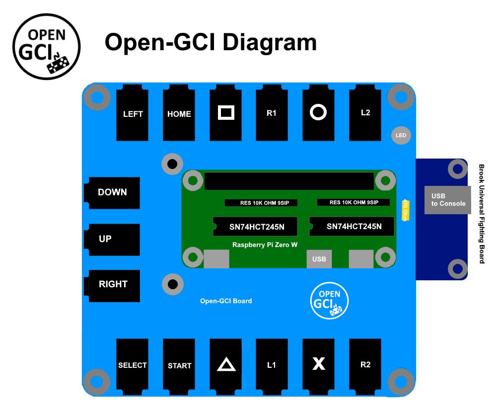 Open GCi-diagram